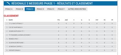 Saison 2017-2018 – Poules de la phase 1
